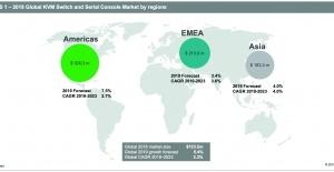 Vertiv, 720 Milyon Dolarlık Uzaktan BT Yönetim Cihazları Pazarında Küresel Lider Oldu