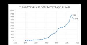 PATENTTEN, ÜLKE EKONOMİSİNE SON 5 YILDA YÜZDE 4,5'LİK KATKI