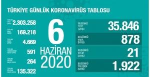 TÜRKİYE'DE KORONAVİRÜS RAPORU :21 KİŞİ DAHA HAYATINI KAYBETTİ, VAKA SAYISI  878